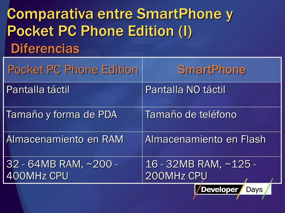 Comparativa entre SmartPhone y Pocket PC Phone Edition (I) Diferencias Pocket PC Phone Edition SmartPhone Pantalla táctil Pantalla NO táctil Tamaño y forma de PDA Tamaño de teléfono Almacenamiento en RAM Almacenamiento en Flash 32 - 64MB RAM, ~200 - 400MHz CPU 16 - 32MB RAM, ~125 - 200MHz CPU