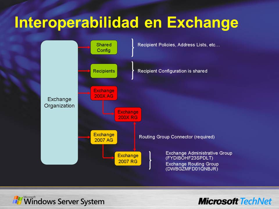 Interoperabilidad en Exchange