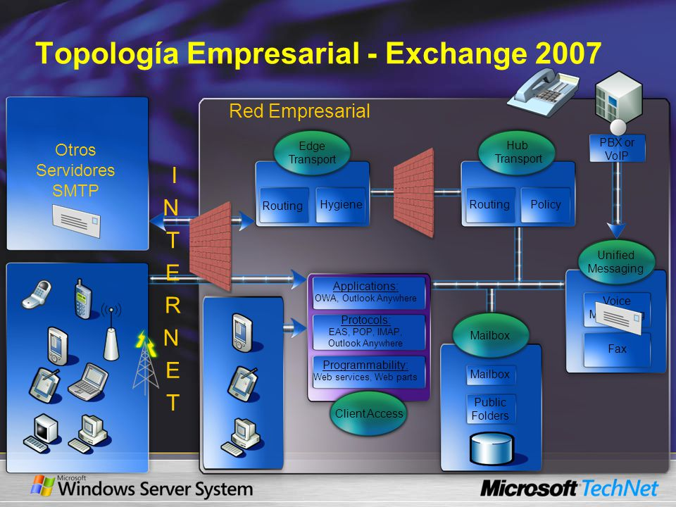 Topología Empresarial - Exchange 2007 Red Empresarial Otros Servidores SMTP Hub Transport RoutingPolicy Applications: OWA, Outlook Anywhere Protocols: