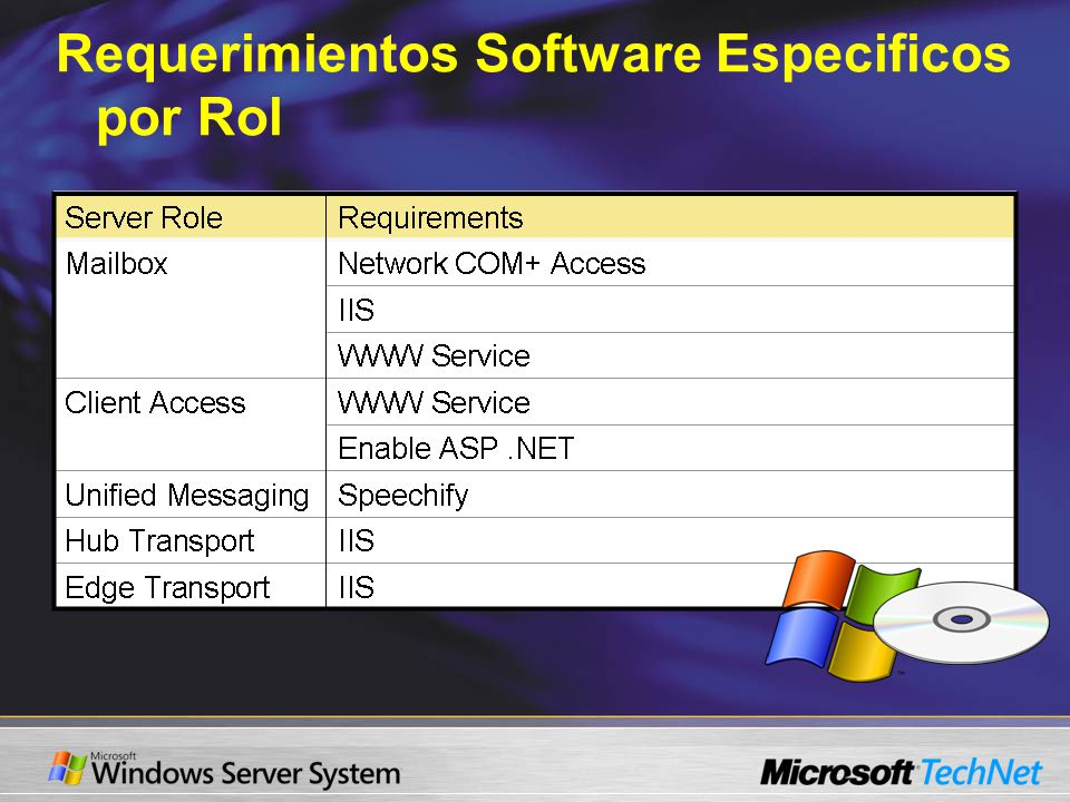 Requerimientos Software Especificos por Rol