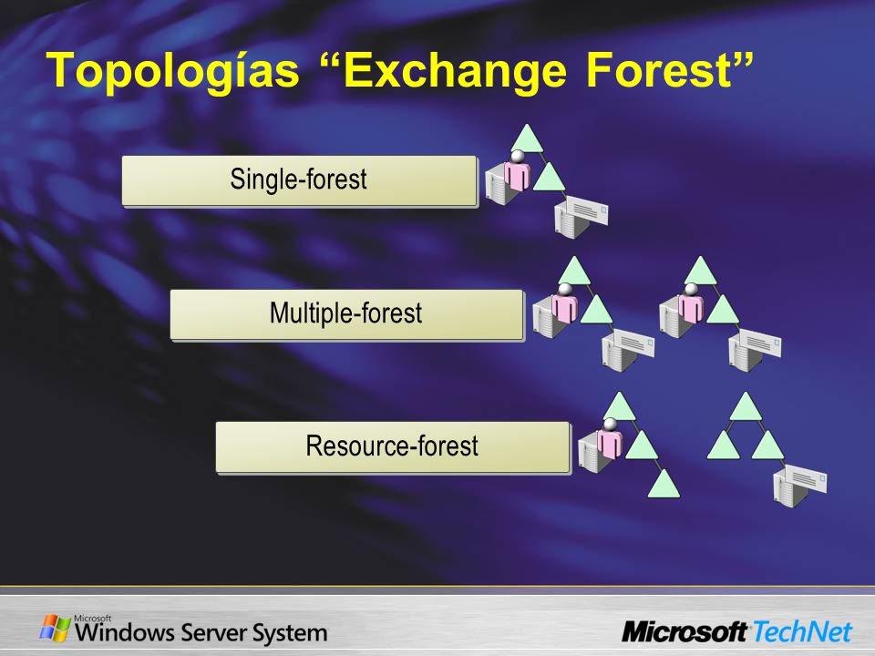 Topologías Exchange Forest Single-forest Multiple-forest Resource-forest