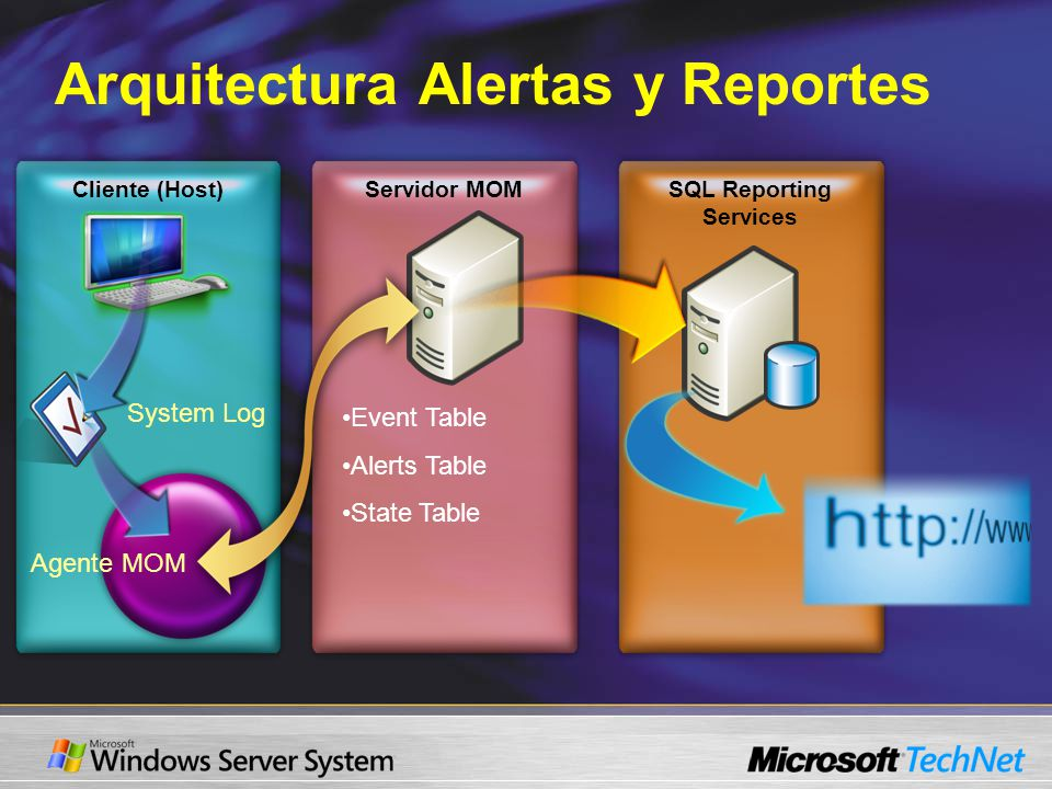 Cliente (Host) Arquitectura Alertas y Reportes Servidor MOMSQL Reporting Services System Log Agente MOM Event Table Alerts Table State Table