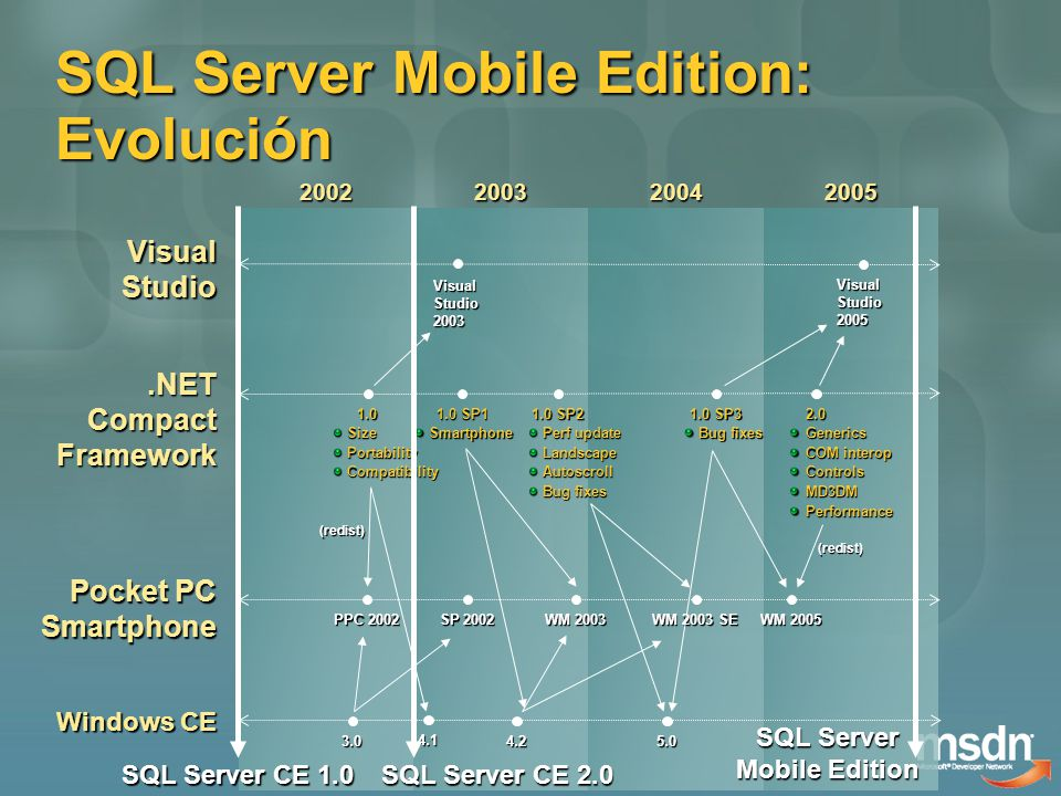 SQL Server Mobile Edition: Evolución 2002200320042005 Pocket PC Smartphone PPC 2002 SP 2002 WM 2003 WM 2003 SE WM 2005 Visual Studio Visual Studio 2003 Visual Studio 2005 Windows CE 3.04.25.0.NET Compact Framework 4.1 1.0 Size Size Portability Portability Compatibility Compatibility (redist) 1.0 SP1 Smartphone Smartphone 1.0 SP2 Perf update Perf update Landscape Landscape Autoscroll Autoscroll Bug fixes Bug fixes 2.0 Generics Generics COM interop COM interop Controls Controls MD3DM MD3DM Performance Performance (redist) 1.0 SP3 Bug fixes Bug fixes SQL Server CE 1.0 SQL Server CE 2.0 SQL Server Mobile Edition