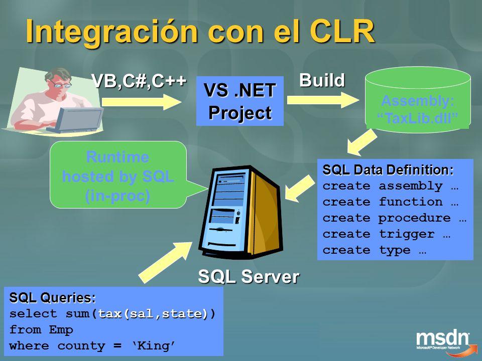 VS.NET Project Assembly: TaxLib.dll VB,C#,C++ Build SQL Server SQL Data Definition: SQL Data Definition: create assembly … create function … create pr