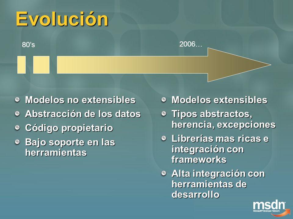 Evolución Modelos no extensibles Abstracción de los datos Código propietario Bajo soporte en las herramientas Modelos extensibles Tipos abstractos, herencia, excepciones Librerías mas ricas e integración con frameworks Alta integración con herramientas de desarrollo 80s 2006…