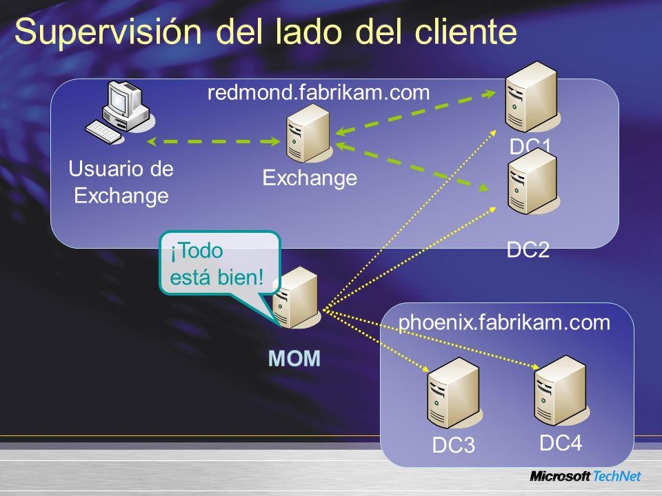 redmond.fabrikam.com Usuario de Exchange Exchange DC1 DC2 MOM DC3 DC4 phoenix.fabrikam.com ¡Todo está bien.