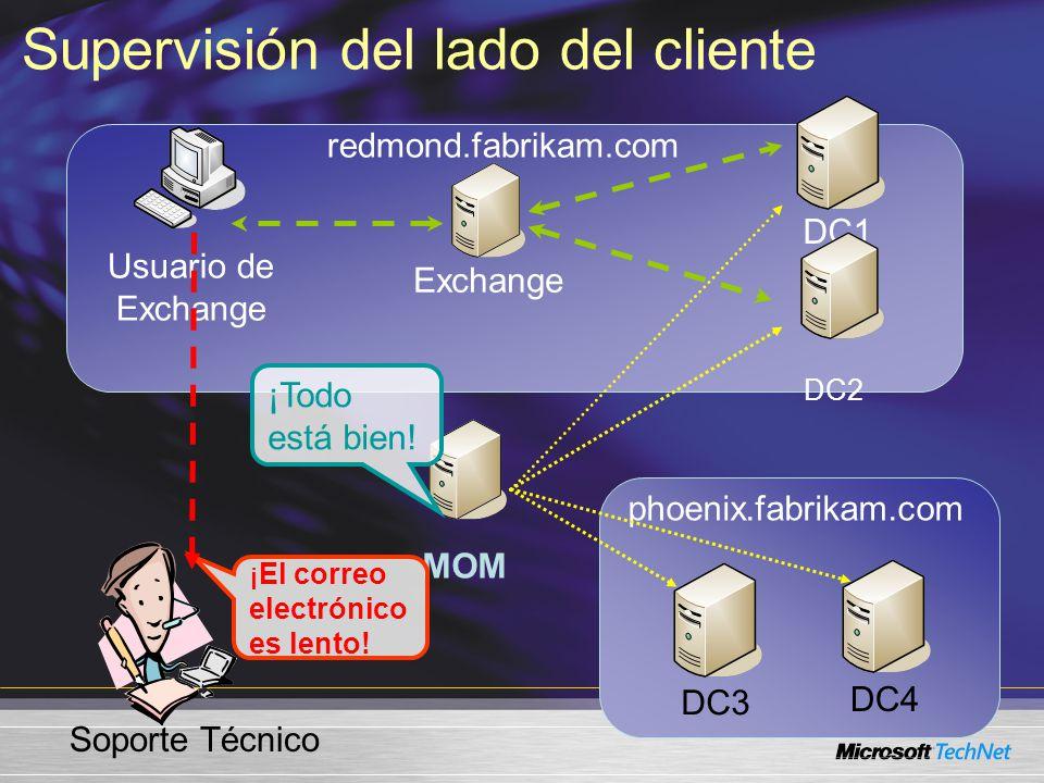 redmond.fabrikam.com Usuario de Exchange Exchange DC1 DC2 MOM DC3 DC4 phoenix.fabrikam.com ¡El correo electrónico es lento.