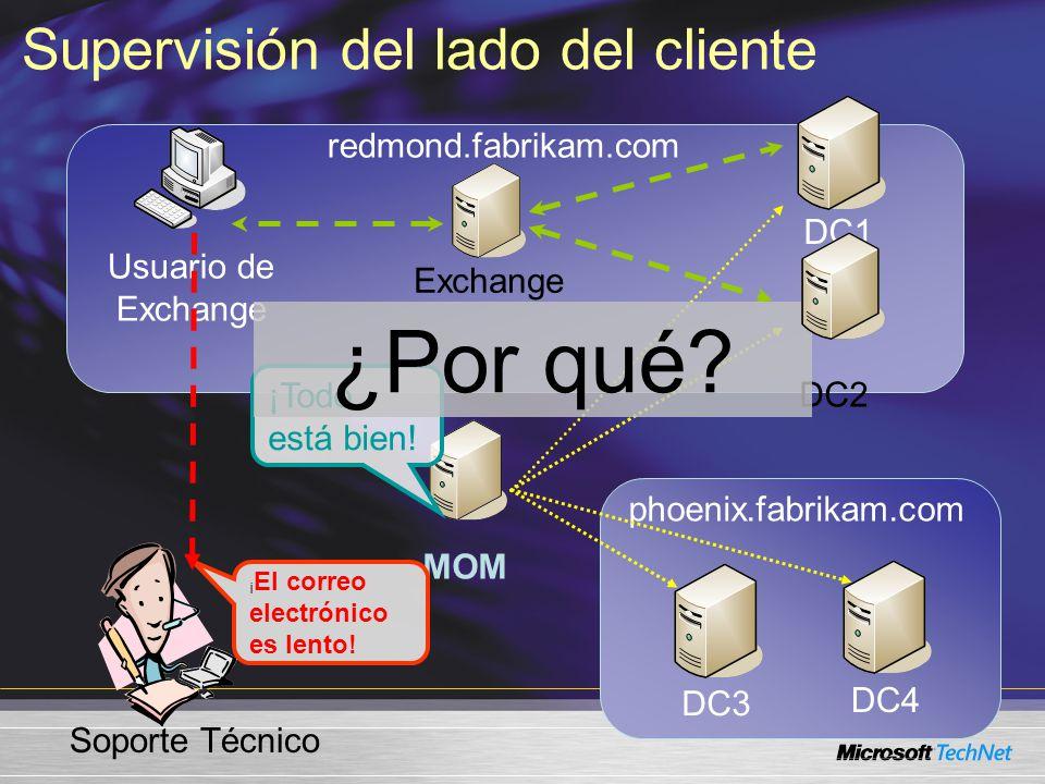 redmond.fabrikam.com Usuario de Exchange Exchange DC1 DC2 MOM DC3 DC4 phoenix.fabrikam.com ¡ El correo electrónico es lento.