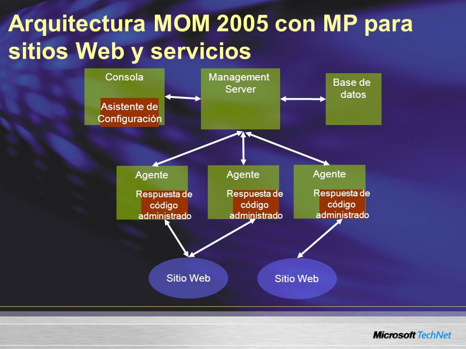 Arquitectura MOM 2005 con MP para sitios Web y servicios Consola Asistente de Configuración Management Server Agente Respuesta de código administrado Base de datos Agente Respuesta de código administrado Agente Respuesta de código administrado Sitio Web