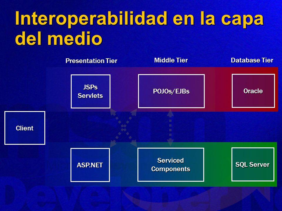 Interoperabilidad en la capa del medio JSPsServlets POJOs/EJBs Oracle ServicedComponents SQL Server Presentation Tier Database Tier Client Middle Tier ASP.NET