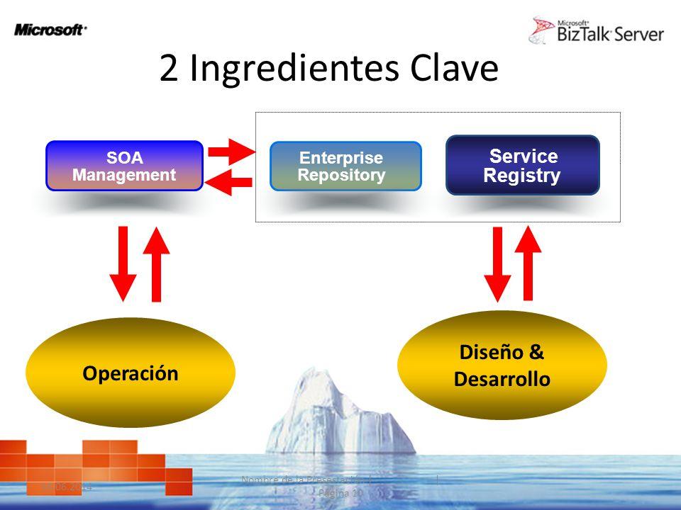 10.06.2014 Nombre de la Presestación | | Página 10 2 Ingredientes Clave Enterprise Repository Service Registry SOA Management Operación Diseño & Desar