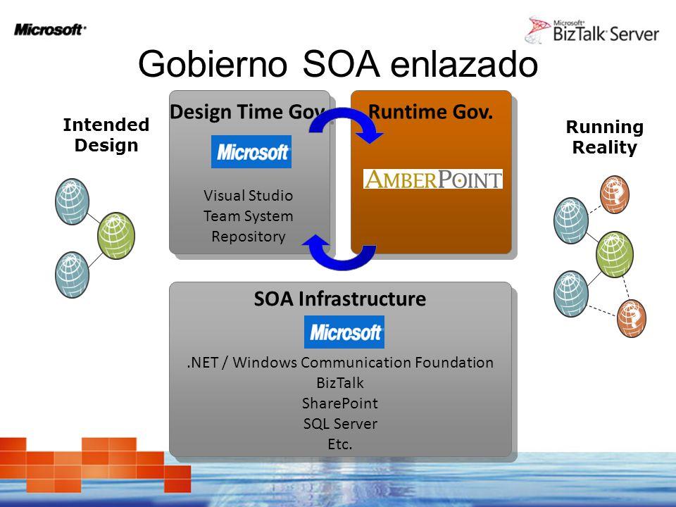 Gobierno SOA enlazado Design Time Gov. Visual Studio Team System Repository Design Time Gov. Visual Studio Team System Repository Runtime Gov. SOA Inf