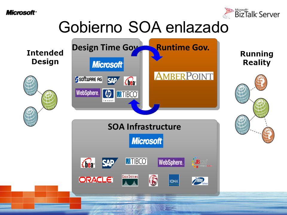 Gobierno SOA enlazado Design Time Gov. Runtime Gov. SOA Infrastructure Running Reality ? ? Intended Design