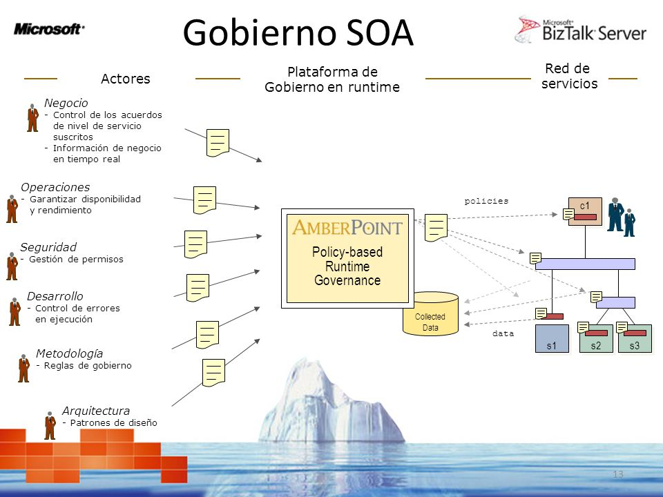 Gobierno SOA Actores involucrados 13 s1 s2 c1 s3 Collected Data Policy-based Runtime Governance policies data Desarrollo -Control de errores en ejecuc