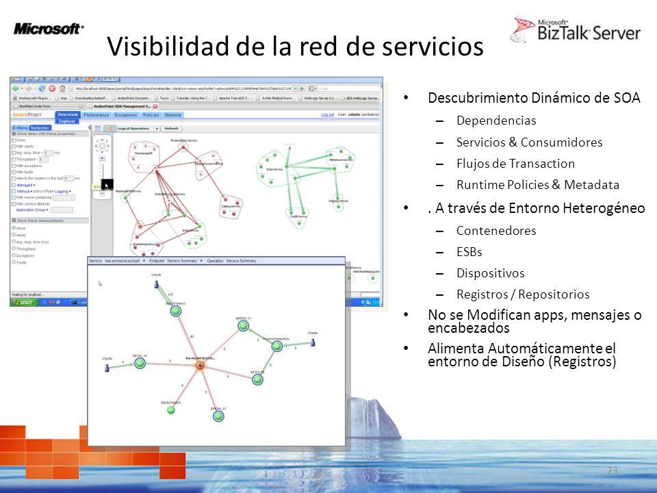 Visibilidad de la red de servicios Dependencias 23 Descubrimiento Dinámico de SOA – Dependencias – Servicios & Consumidores – Flujos de Transaction –
