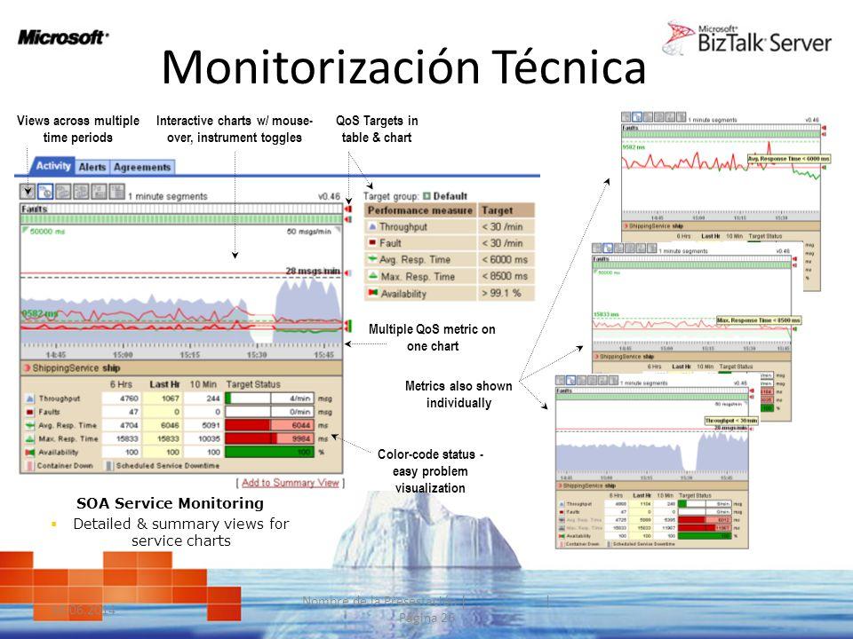 Monitorización Técnica Rich Quality-of-Service Data 10.06.2014 Nombre de la Presestación | | Página 26 SOA Service Monitoring Detailed & summary views