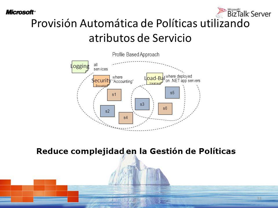 Provisión Automática de Políticas utilizando atributos de Servicio 33 s1 s5 s4 s2 s6 s3 where Accounting Security Encryption all services where deploy