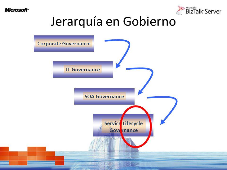 Jerarquía en Gobierno Corporate Governance IT Governance SOA Governance Service Lifecycle Governance