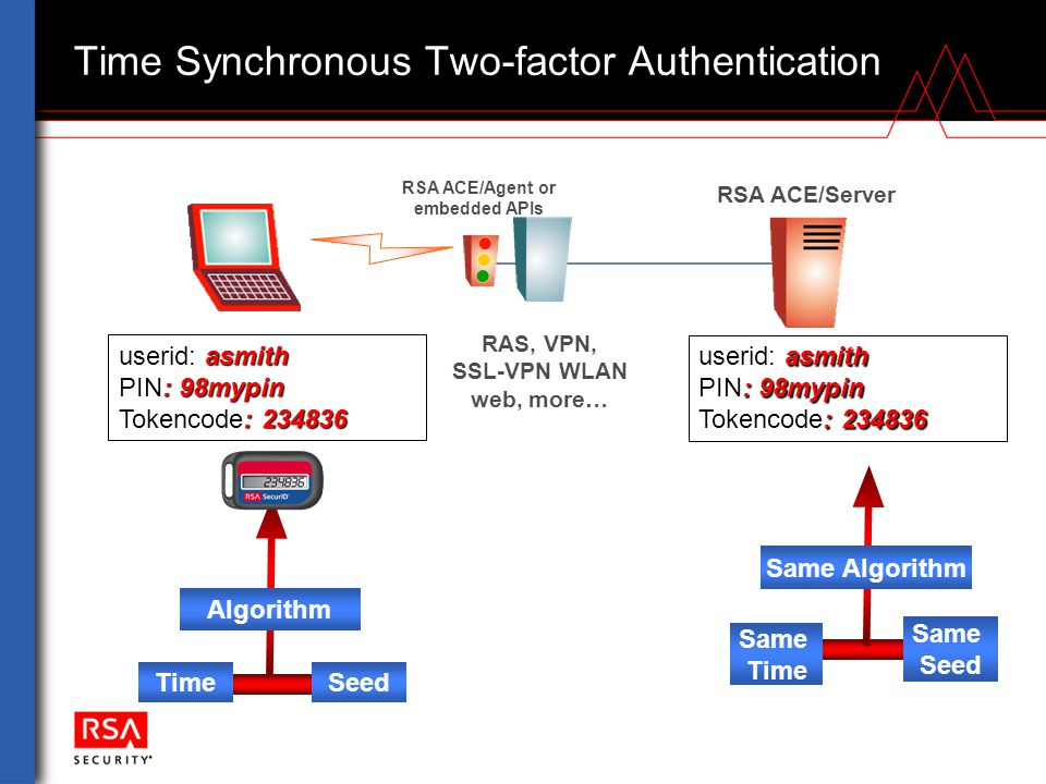 Time Synchronous Two-factor Authentication RSA ACE/Server RAS, VPN, SSL-VPN WLAN web, more… RSA ACE/Agent or embedded APIs SeedTime Same Seed Same Tim