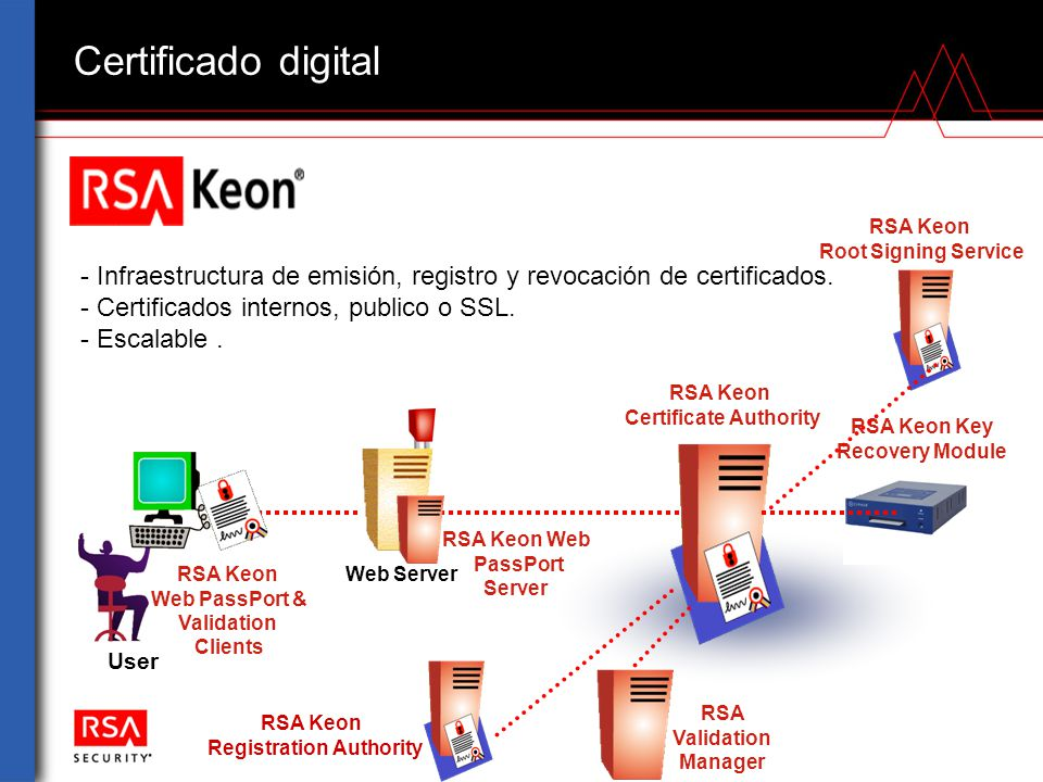 Certificado digital User RSA Keon Certificate Authority RSA Keon Key Recovery Module Web Server RSA Keon Root Signing Service RSA Keon Web PassPort &
