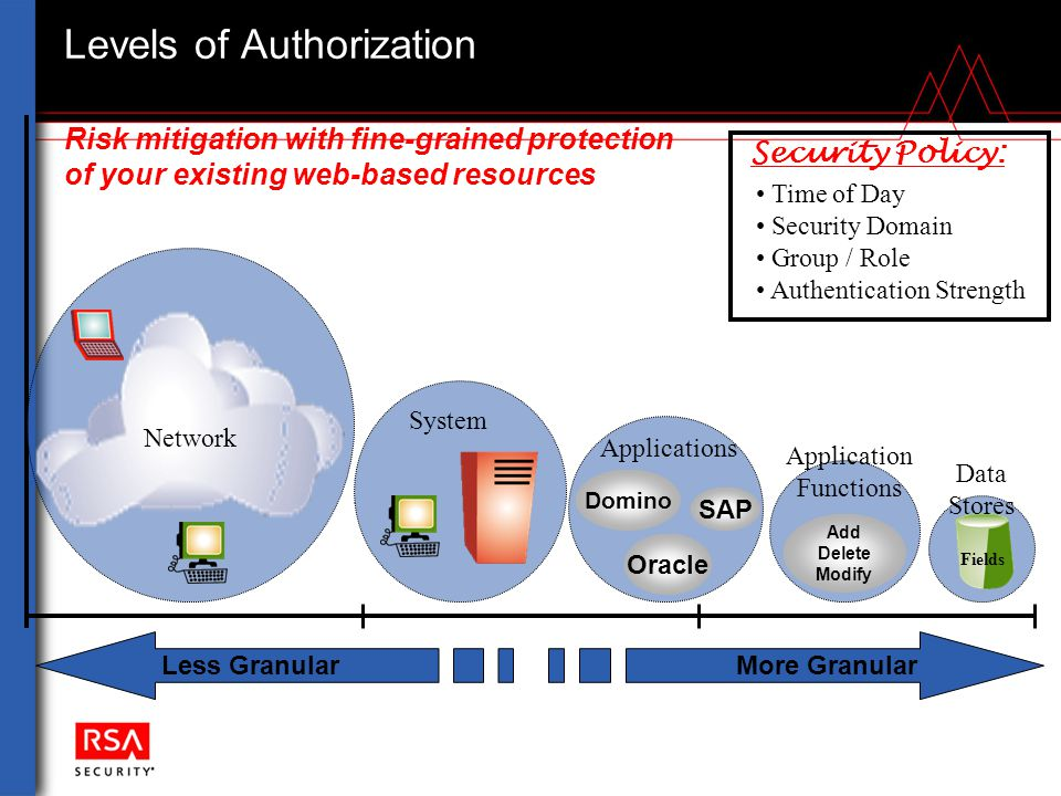 Levels of Authorization Less Granular More Granular Security Policy: Time of Day Security Domain Group / Role Authentication Strength System SAP Oracl