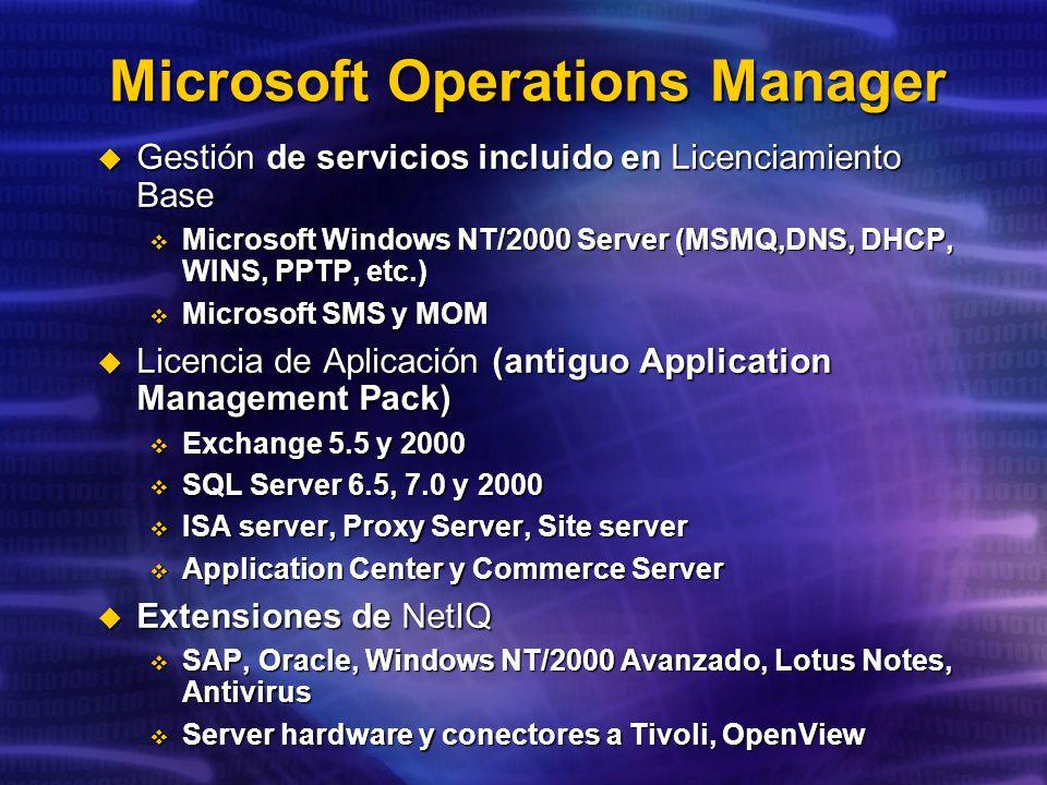 Microsoft Operations Manager Gestión de servicios incluido en Licenciamiento Base Gestión de servicios incluido en Licenciamiento Base Microsoft Windows NT/2000 Server (MSMQ,DNS, DHCP, WINS, PPTP, etc.) Microsoft Windows NT/2000 Server (MSMQ,DNS, DHCP, WINS, PPTP, etc.) Microsoft SMS y MOM Microsoft SMS y MOM Licencia de Aplicación (antiguo Application Management Pack) Licencia de Aplicación (antiguo Application Management Pack) Exchange 5.5 y 2000 Exchange 5.5 y 2000 SQL Server 6.5, 7.0 y 2000 SQL Server 6.5, 7.0 y 2000 ISA server, Proxy Server, Site server ISA server, Proxy Server, Site server Application Center y Commerce Server Application Center y Commerce Server Extensiones de NetIQ Extensiones de NetIQ SAP, Oracle, Windows NT/2000 Avanzado, Lotus Notes, Antivirus SAP, Oracle, Windows NT/2000 Avanzado, Lotus Notes, Antivirus Server hardware y conectores a Tivoli, OpenView Server hardware y conectores a Tivoli, OpenView