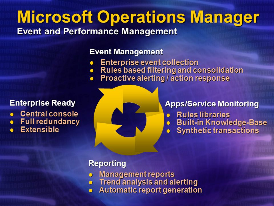 Microsoft Operations Manager Event and Performance Management Reporting Management reports Management reports Trend analysis and alerting Trend analys