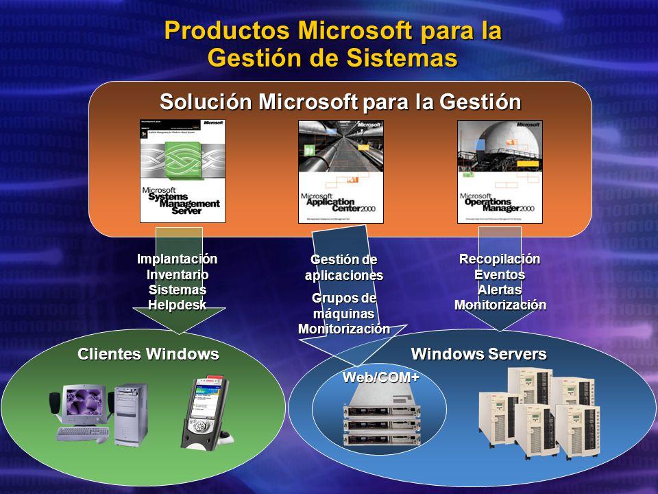 Productos Microsoft para la Gestión de Sistemas Clientes Windows Windows Servers Web/COM+ Solución Microsoft para la Gestión Implantación Inventario Sistemas Helpdesk Gestión de aplicaciones Grupos de máquinas Monitorización Recopilación Eventos Alertas Monitorización