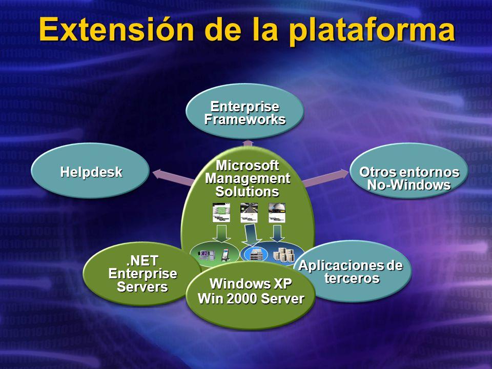 Extensión de la plataforma Helpdesk Enterprise Frameworks Otros entornos No-Windows MicrosoftManagementSolutions + Aplicaciones de terceros.NET Enterprise Servers Windows XP Win 2000 Server