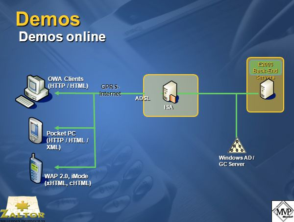 Demos Demos online Windows AD / GC Server ISA E2003 Back-End Servers OWA Clients (HTTP / HTML) WAP 2.0, iMode (xHTML, cHTML) Pocket PC (HTTP / HTML / XML) GPRS- Internet ADSL