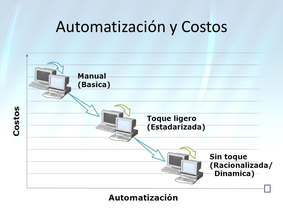Costos Automatización Manual (Basica) Automatización y Costos Toque ligero (Estadarizada) Sin toque (Racionalizada/ Dinamica)