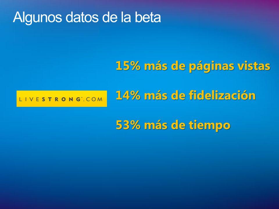 Algunos datos de la beta 15% más de páginas vistas 14% más de fidelización 53% más de tiempo