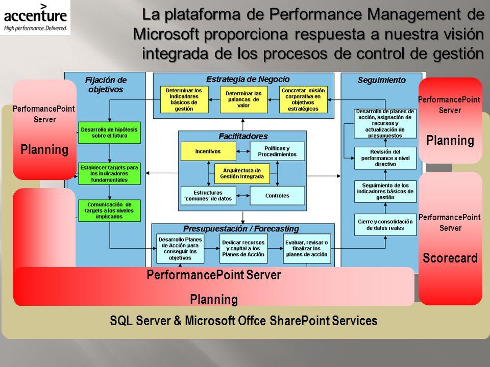 SQL Server & Microsoft Offce SharePoint Services La plataforma de Performance Management de Microsoft proporciona respuesta a nuestra visión integrada