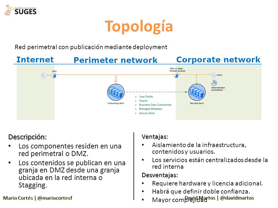 Topología Descripción: Los componentes residen en una red perimetral o DMZ. Los contenidos se publican en una granja en DMZ desde una granja ubicada e
