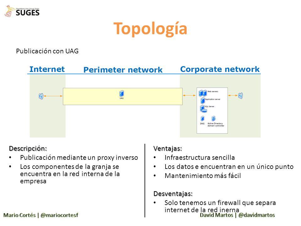 Topología Descripción: Publicación mediante un proxy inverso Los componentes de la granja se encuentra en la red interna de la empresa Publicación con