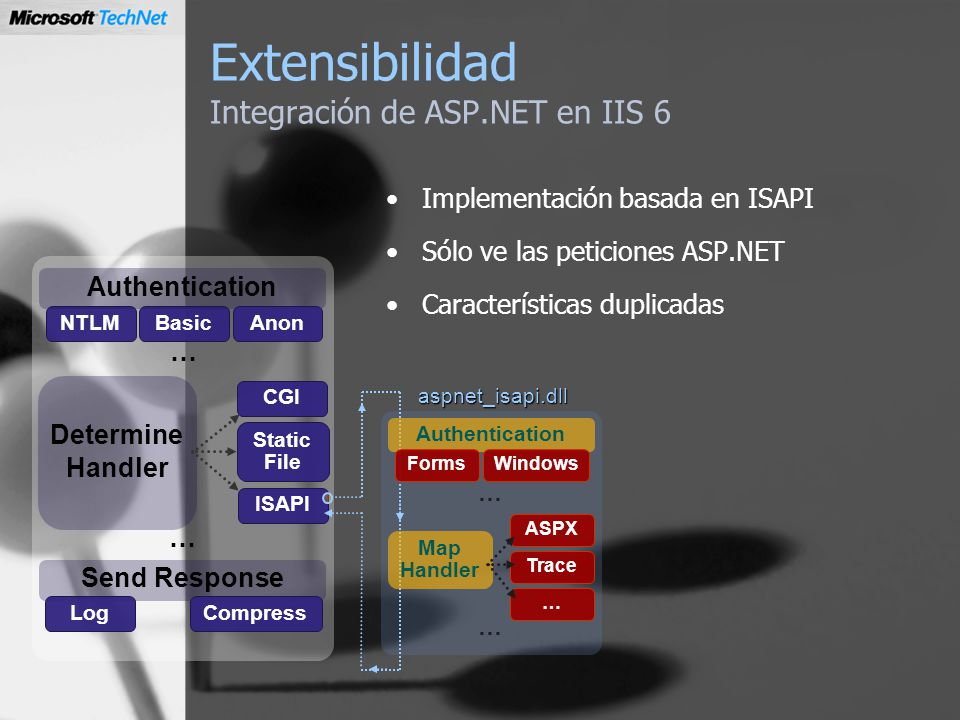 Extensibilidad Integración de ASP.NET en IIS 6 Implementación basada en ISAPI Sólo ve las peticiones ASP.NET Características duplicadas Send Response LogCompress NTLMBasic Determine Handler CGI Static File ISAPI Authentication Anon … … Authentication Forms Windows Map Handler ASPX Trace … … … aspnet_isapi.dll