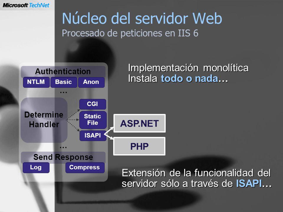 Núcleo del servidor Web Procesado de peticiones en IIS 6 Send Response LogCompress NTLMBasic Determine Handler CGI Static File Authentication Anon Imp