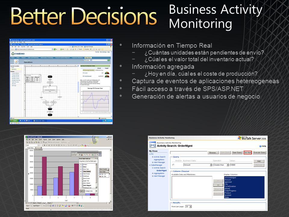 Business Activity Monitoring Información en Tiempo Real ¿Cuántas unidades están pendientes de envío.
