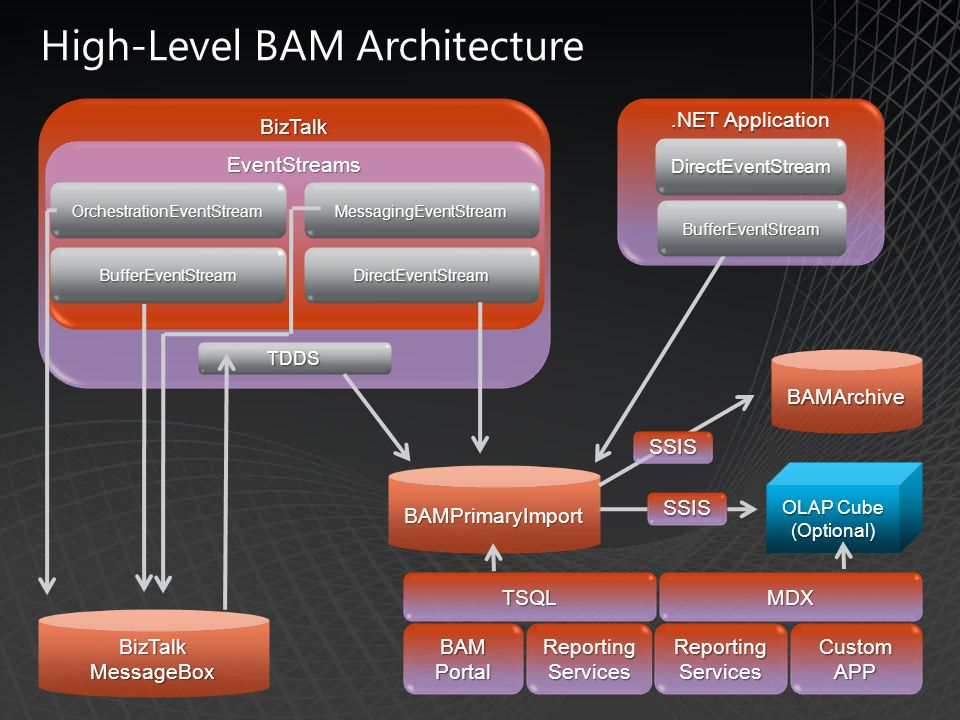 High-Level BAM Architecture BizTalk.NET Application BizTalk MessageBox BAMPrimaryImport BAMArchive OLAP Cube (Optional) TDDS TSQLMDX BAM Portal Reporting Services Custom APP EventStreams OrchestrationEventStreamMessagingEventStream DirectEventStream SSIS DirectEventStream BufferEventStream SSIS BufferEventStream