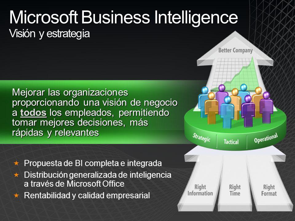 Mejorar las organizaciones proporcionando una visión de negocio a todos los empleados, permitiendo tomar mejores decisiones, más rápidas y relevantes Propuesta de BI completa e integrada Distribución generalizada de inteligencia a través de Microsoft Office Rentabilidad y calidad empresarial Microsoft Business Intelligence Visión y estrategia