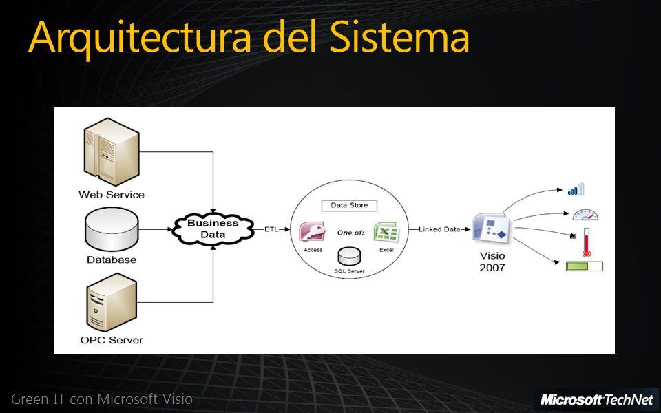 Arquitectura del Sistema Green IT con Microsoft Visio