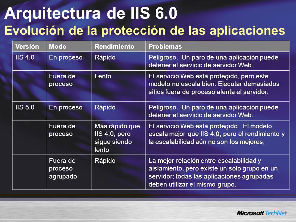 Arquitectura de IIS 6.0 Evolución de la protección de las aplicaciones VersiónModoRendimientoProblemas IIS 4.0En procesoRápidoPeligroso. Un paro de un