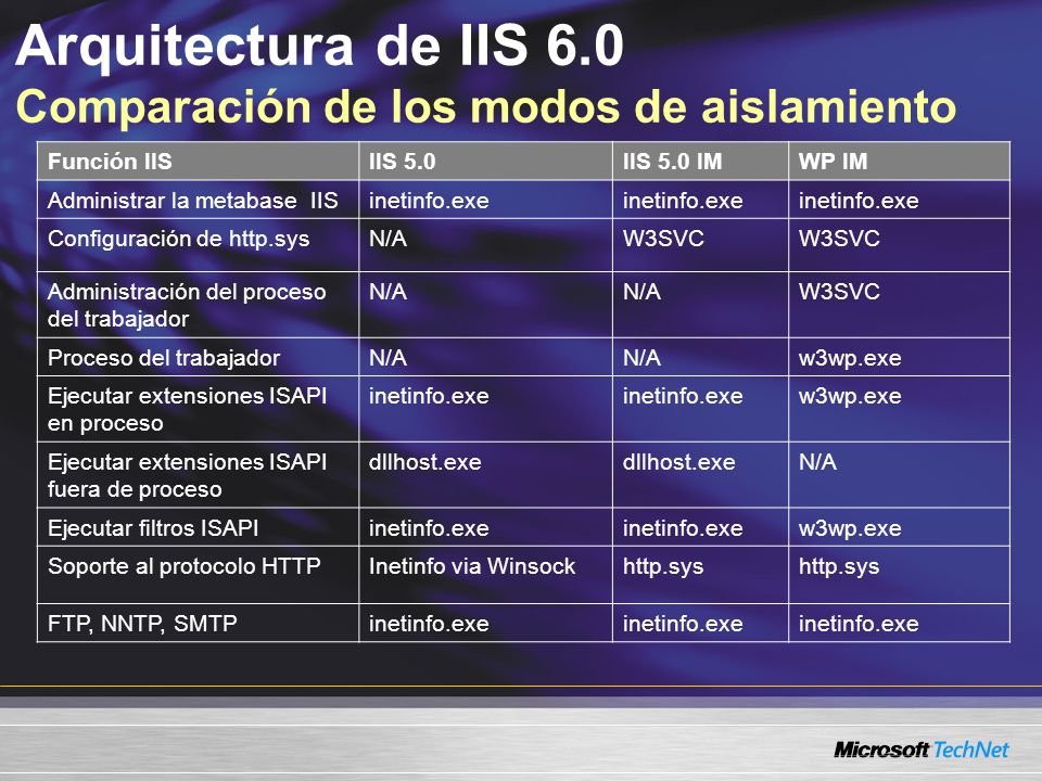 Arquitectura de IIS 6.0 Comparación de los modos de aislamiento Función IISIIS 5.0IIS 5.0 IMWP IM Administrar la metabase IISinetinfo.exe Configuració