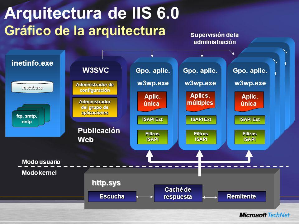 Arquitectura de IIS 6.0 Gráfico de la arquitecturahttp.sys inetinfo.exe metabase ftp, smtp, nntp Modo usuario Modo kernel Administrador de configuraci
