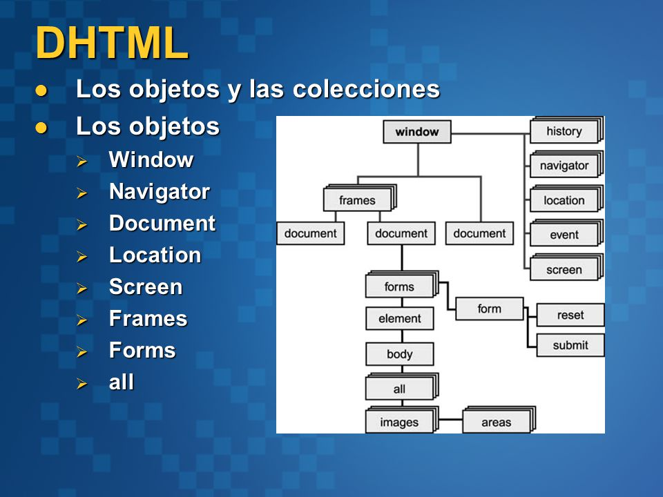 DHTML Los objetos y las colecciones Los objetos y las colecciones Los objetos Los objetos Window Window Navigator Navigator Document Document Location