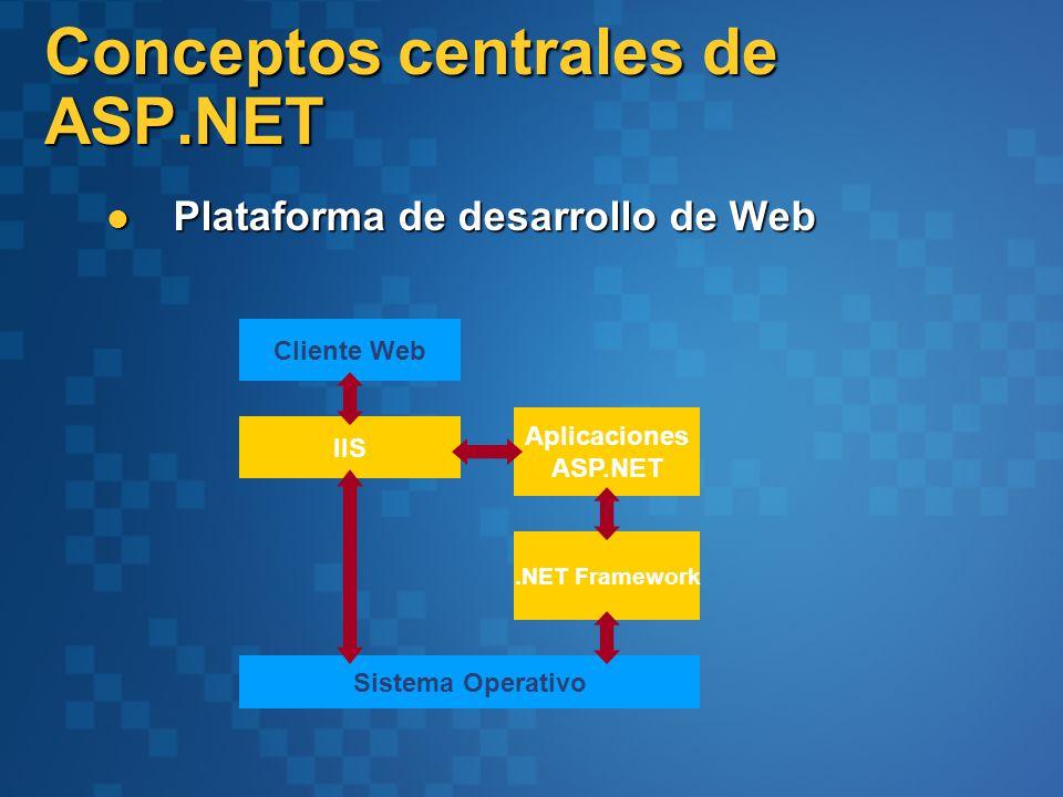 Conceptos centrales de ASP.NET Plataforma de desarrollo de Web Plataforma de desarrollo de Web Cliente Web Sistema Operativo Aplicaciones ASP.NET IIS.NET Framework