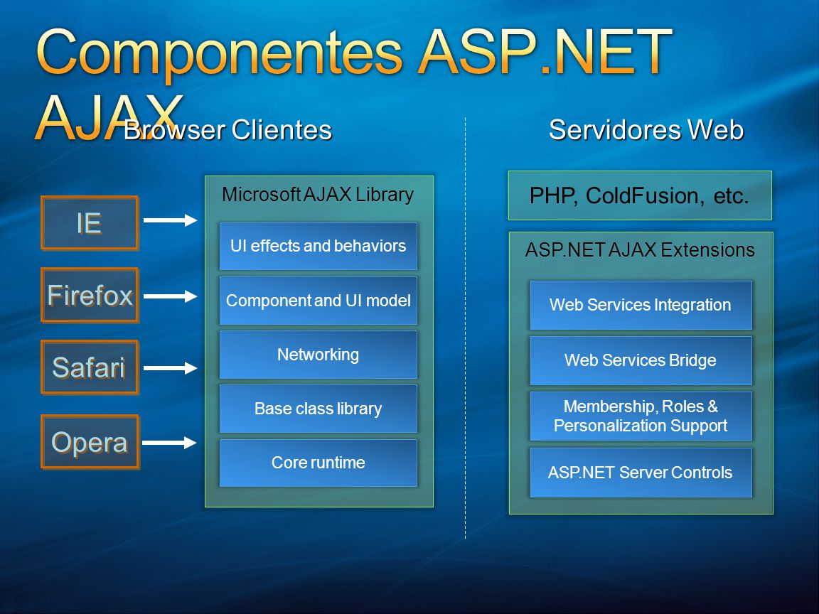 ASP.NET AJAX Extensions Web Services Integration Web Services Bridge Membership, Roles & Personalization Support ASP.NET Server Controls PHP, ColdFusion, etc.
