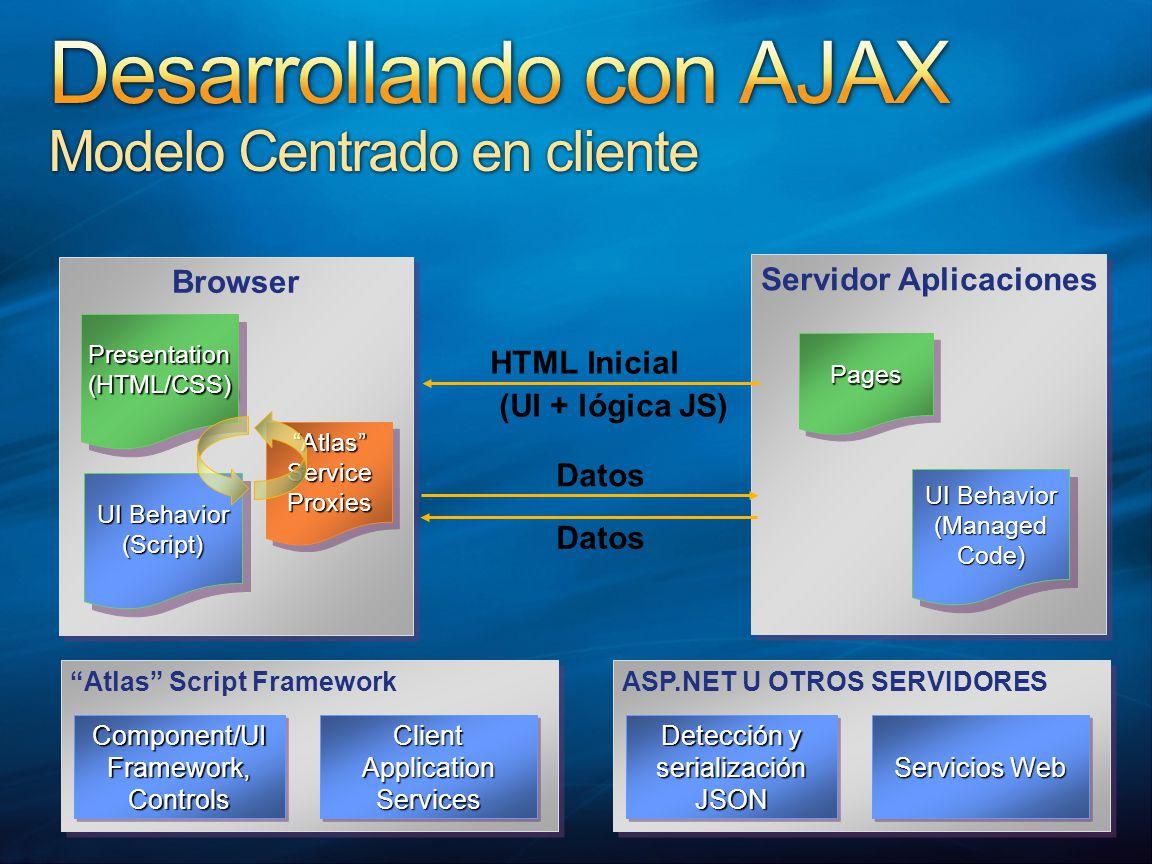 Browser Presentation(HTML/CSS)Presentation(HTML/CSS) AtlasServiceProxiesAtlasServiceProxies UI Behavior (Script) (Script) ASP.NET U OTROS SERVIDORES Servicios Web Detección y serialización JSON Atlas Script Framework Client Application Services Component/UIFramework,ControlsComponent/UIFramework,Controls Servidor Aplicaciones PagesPages UI Behavior (ManagedCode) (ManagedCode) HTML Inicial (UI + lógica JS) Datos