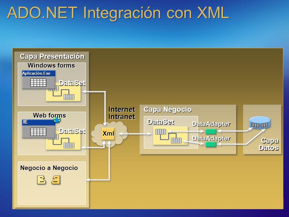 ADO.NET Integración con XML Capa Negocio Capa Datos Capa Presentación Web forms Negocio a Negocio DataSet DataSet Internet Intranet DataAdapter DataAd