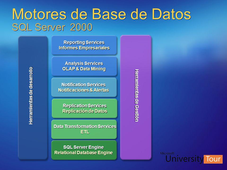 Motores de Base de Datos SQL Server 2000 Notification Services Notificaciones & Alertas Data Transformation Services ETL SQL Server Engine Relational